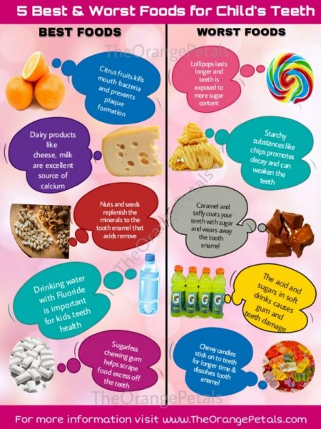 Best and worst food for childs teeth